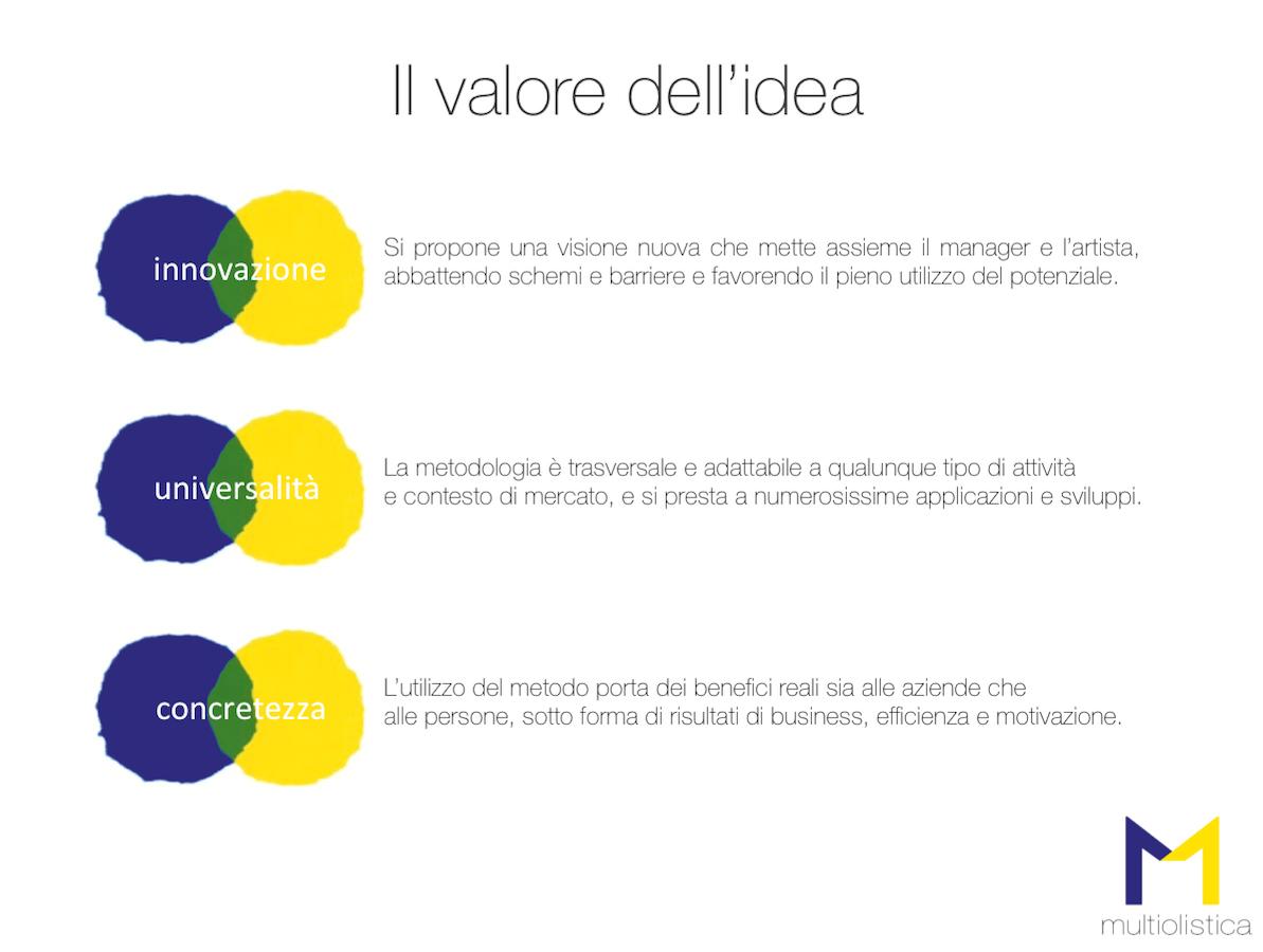 Valore_Idea_MultiOlistica