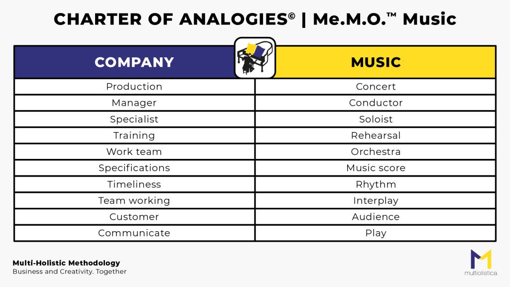 MeMO_Music_MultiOlistica