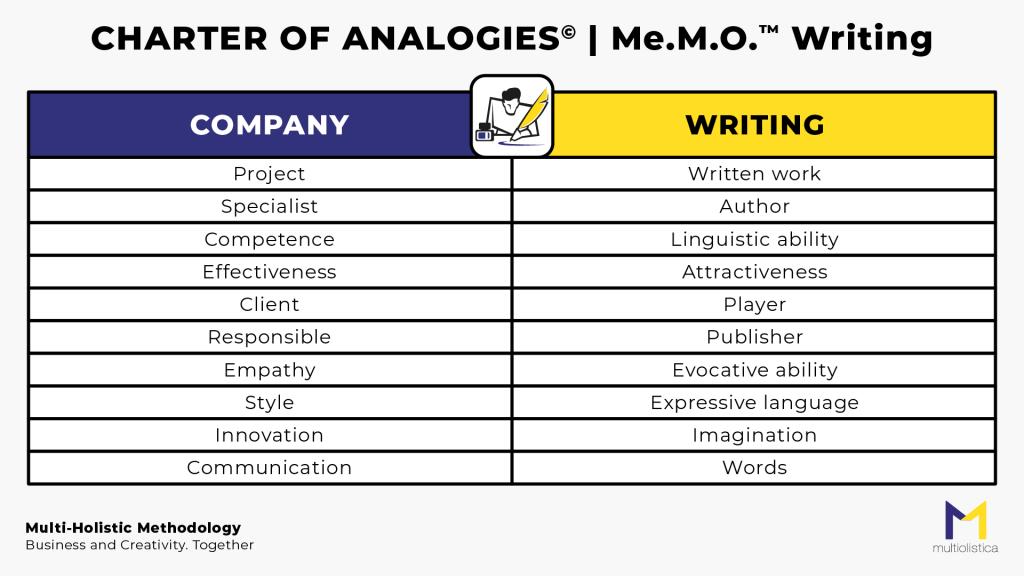 MeMO_Writing_MultiOlistica