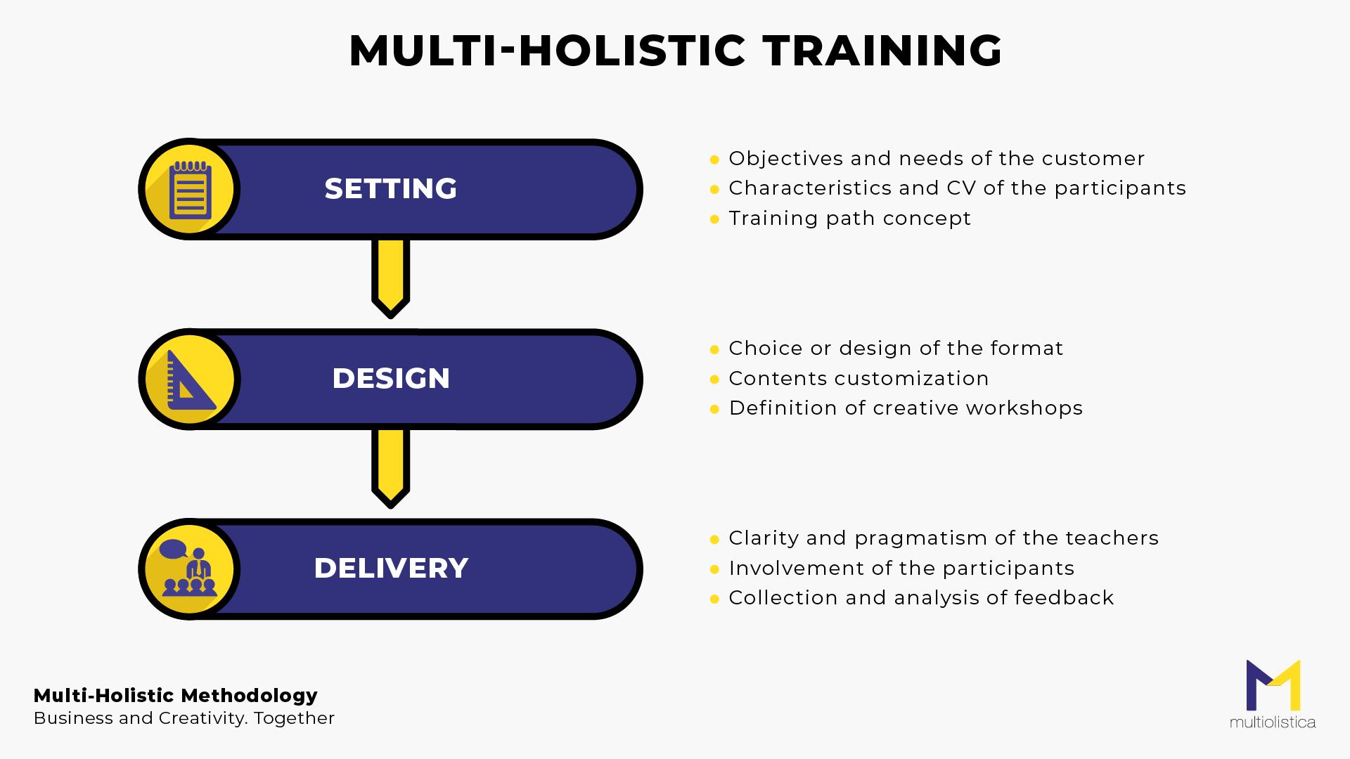 MultiOlistica_Training