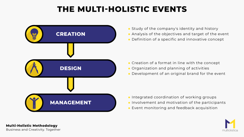 The_Multi-Holistic_Events_MultiOlistica
